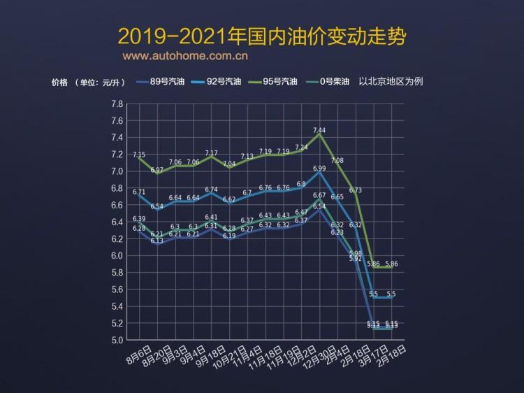 2月18日24时:92号汽油上调0.22元/升