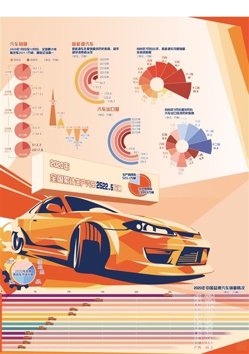 我国汽车销量蝉联全球第一