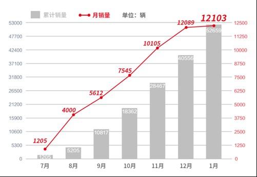 中国汽车工业70余年,终于有一款中国车型站稳高端市场
