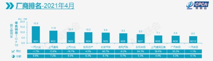 4月汽车销量前十:长城被挤出局,大众销量下滑!