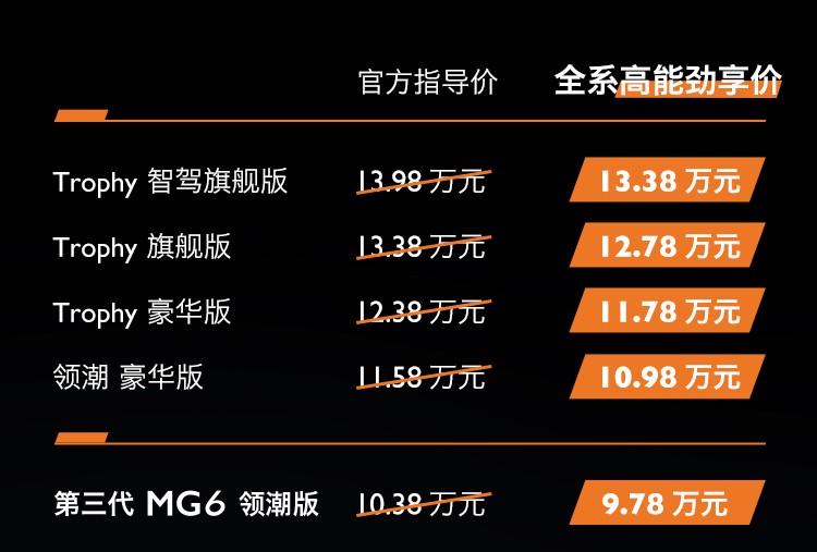 高能劲享价9.78万起 第三代MG6 PRO正式上市